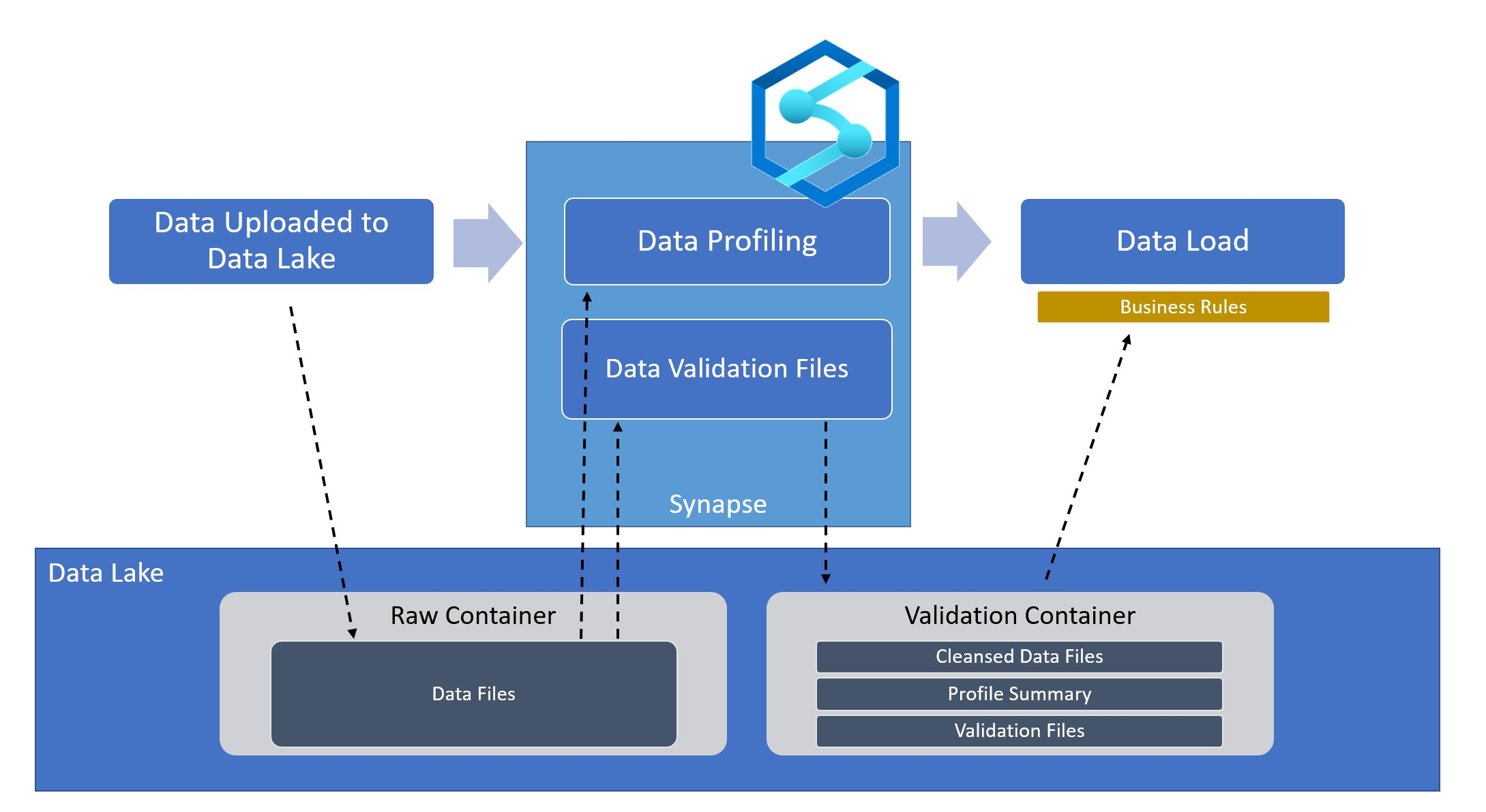 Data Validation at Scale with Azure Synapse Analytics